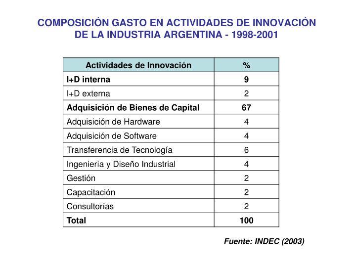 COMPOSICIÓN GASTO EN ACTIVIDADES DE INNOVACIÓN