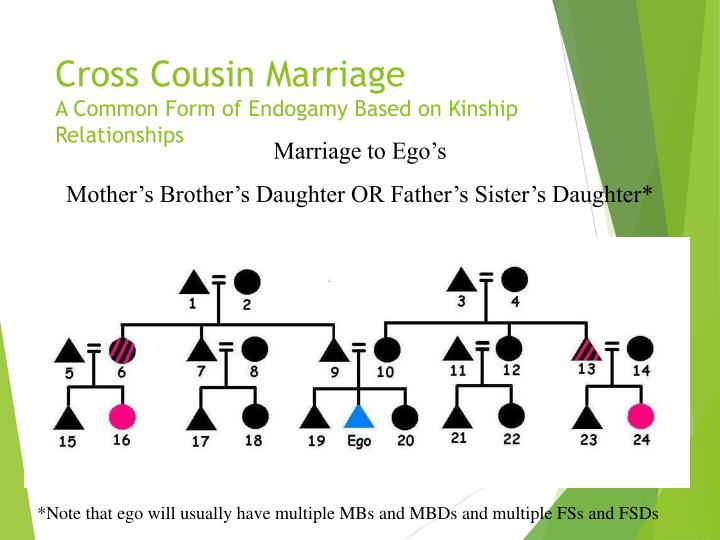 Cross Cousin Marriage