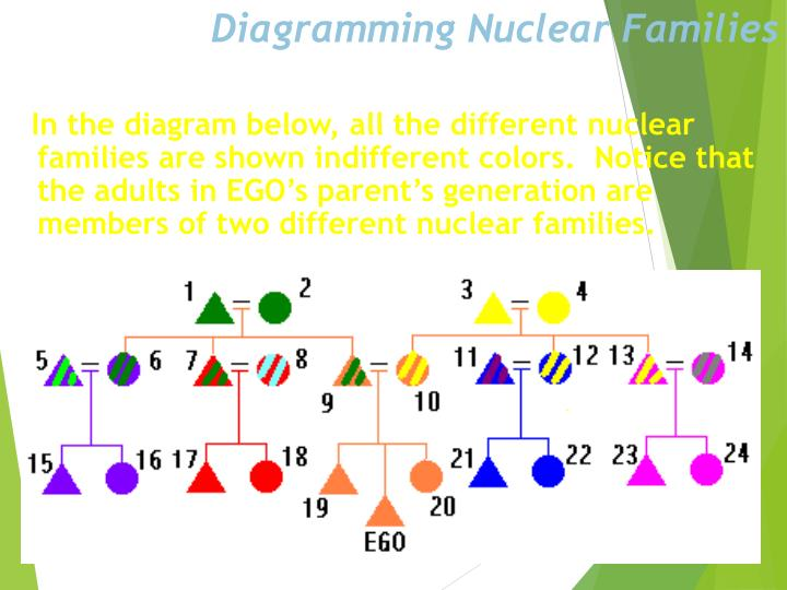 Diagramming Nuclear Families