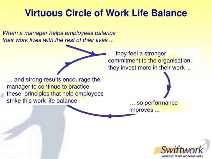 Virtuous Circle of Work Life Balance