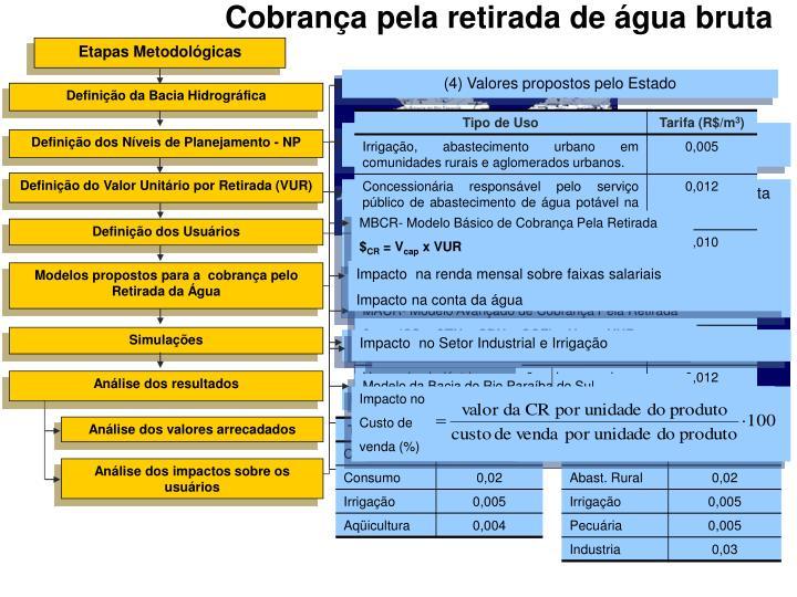 MBCR- Modelo Básico de Cobrança Pela Retirada