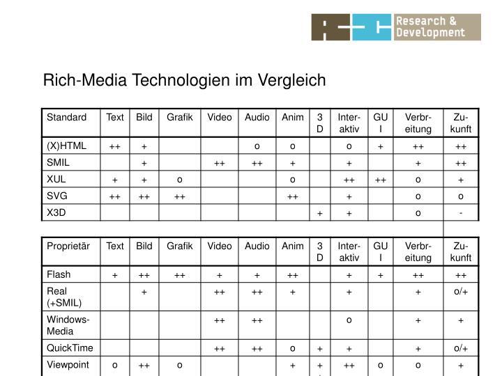 Rich-Media Technologien im Vergleich