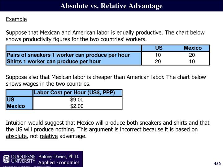 Suppose also that Mexican labor is cheaper than American labor. The chart below shows wages in the two countries.