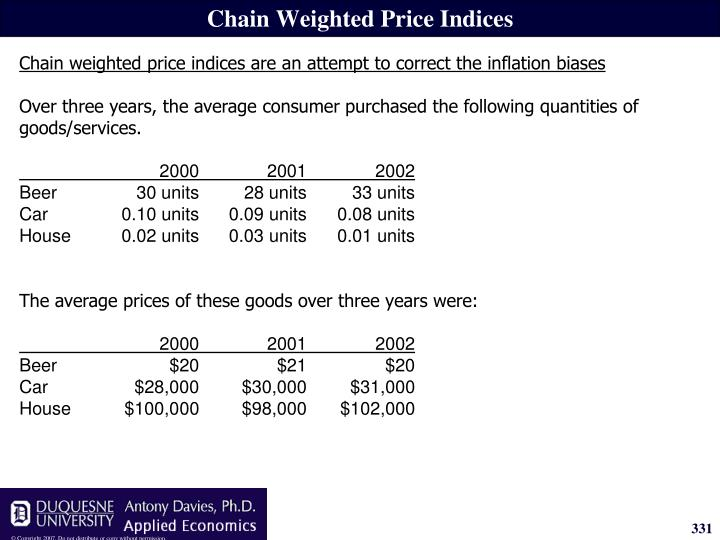 Chain Weighted Price Indices