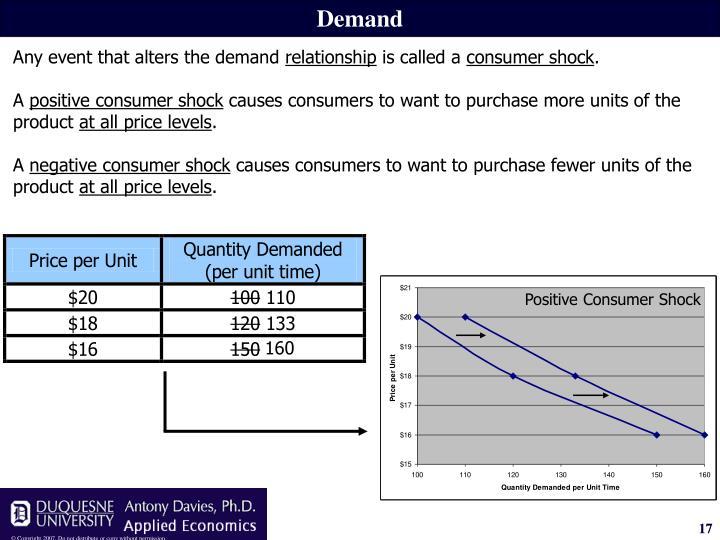 Positive Consumer Shock