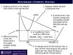 determinants of industry structure1