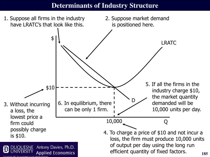 2. Suppose market demand is positioned here.