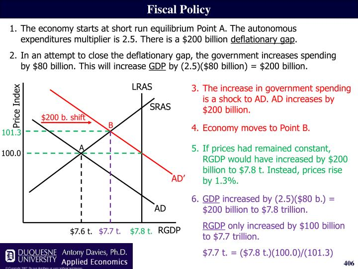 3.The increase in government spending is a shock to AD. AD increases by $200 billion.