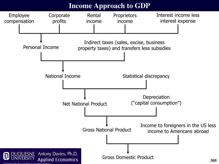 Indirect taxes (sales, excise, business property taxes) and transfers less subsidies