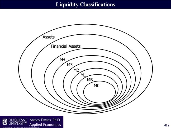 Liquidity Classifications