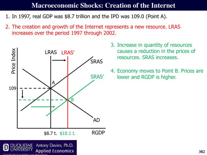 2.The creation and growth of the Internet represents a new resource. LRAS increases over the period 1997 through 2002.