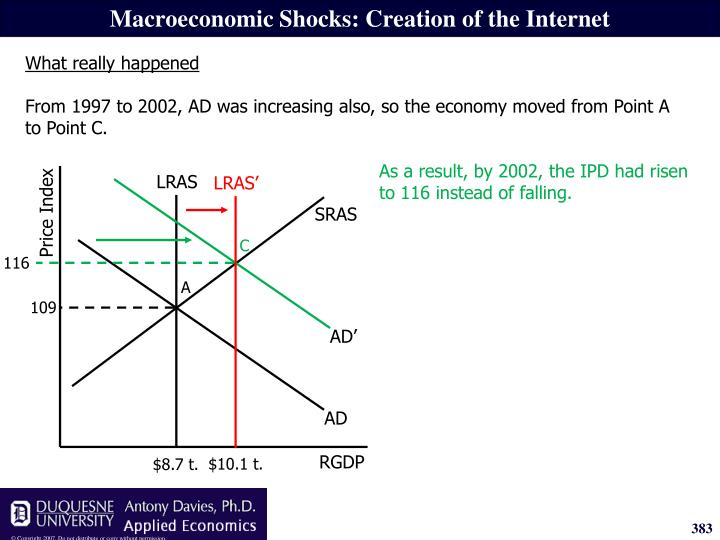 As a result, by 2002, the IPD had risen to 116 instead of falling.