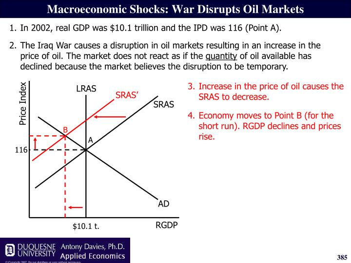 3.Increase in the price of oil causes the SRAS to decrease.