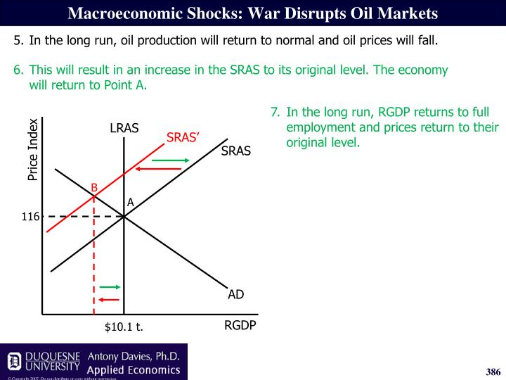 6.This will result in an increase in the SRAS to its original level. The economy will return to Point A.