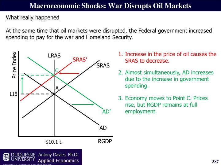 1.Increase in the price of oil causes the SRAS to decrease.