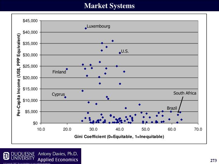Market Systems