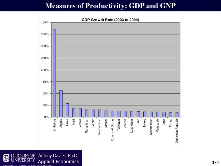 Measures of Productivity: GDP and GNP