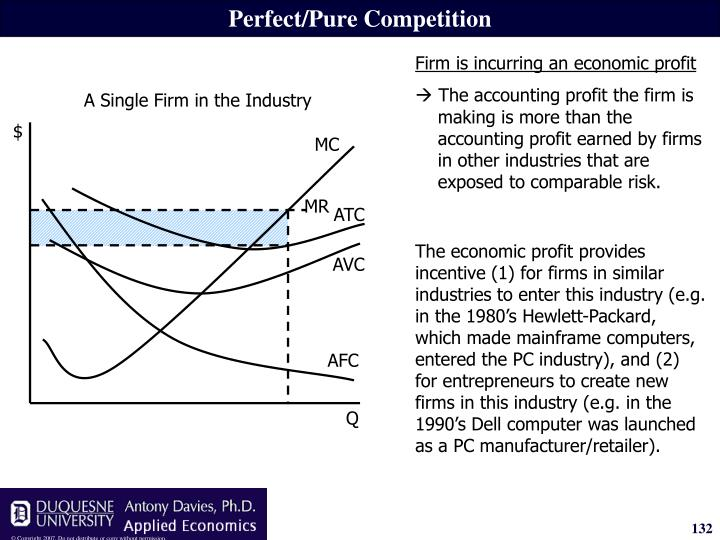 Perfect/Pure Competition