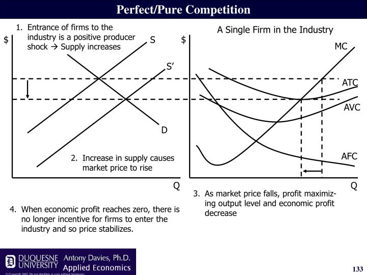 1.Entrance of firms to the industry is a positive producer shock
