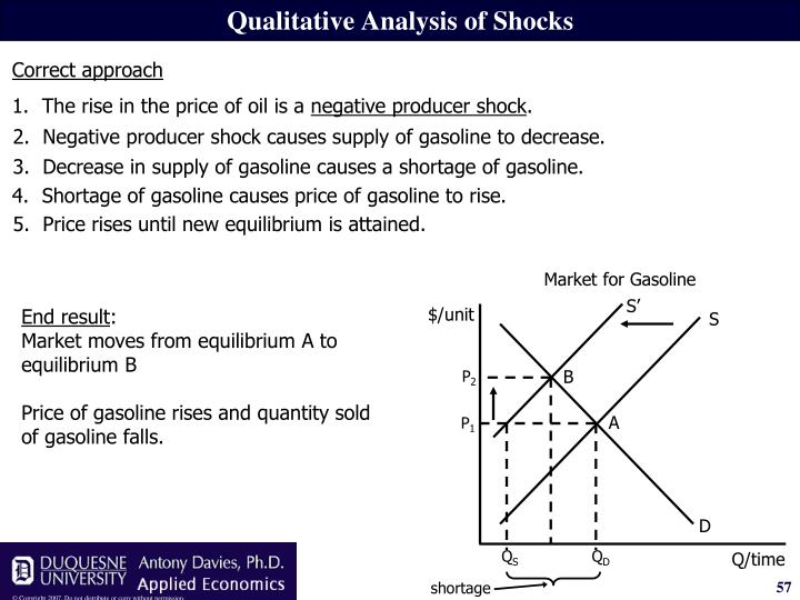 2.Negative producer shock causes supply of gasoline to decrease.