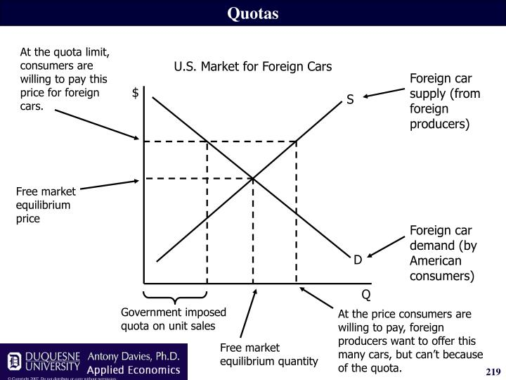 At the quota limit, consumers are willing to pay this price for foreign cars.