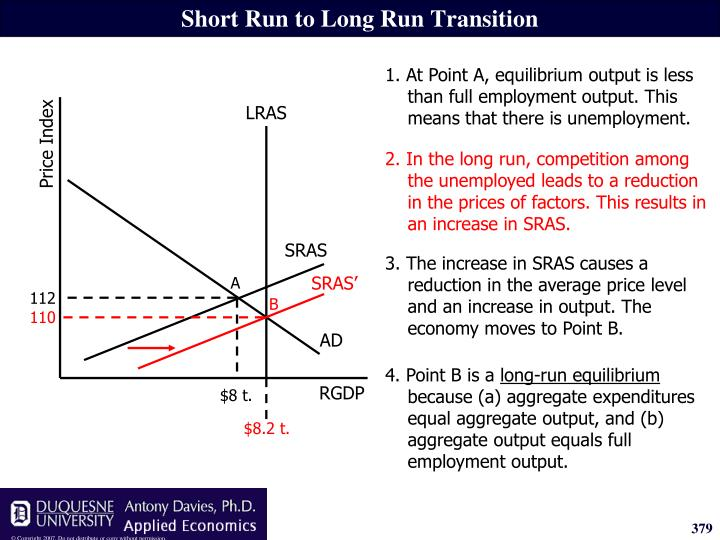 2. In the long run, competition among the unemployed leads to a reduction in the prices of factors. This results in an increase in SRAS.