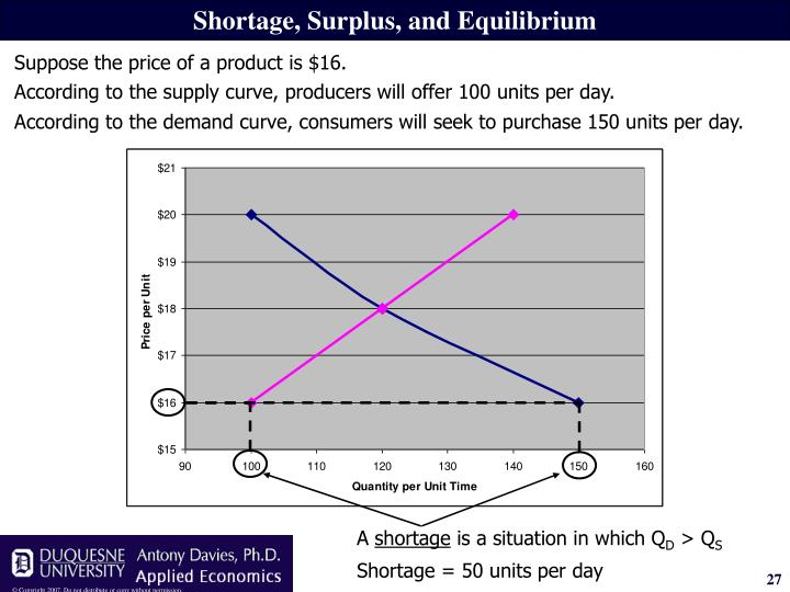 According to the supply curve, producers will offer 100 units per day.