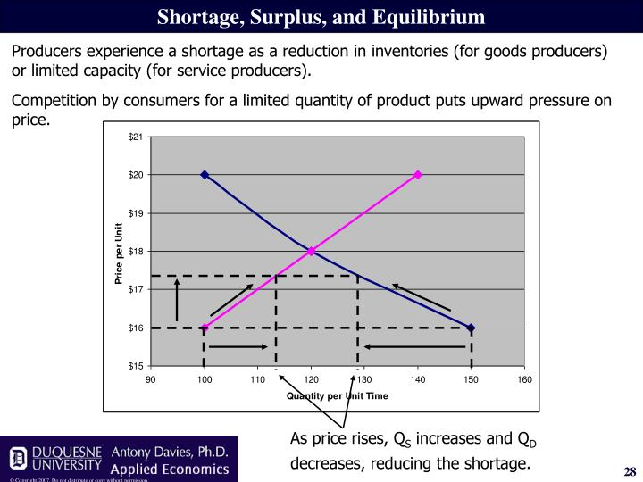 Competition by consumers for a limited quantity of product puts upward pressure on price.