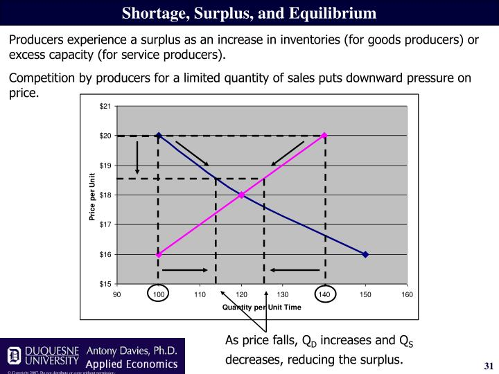 Competition by producers for a limited quantity of sales puts downward pressure on price.