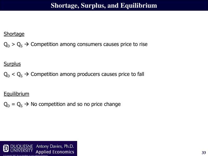 Shortage, Surplus, and Equilibrium