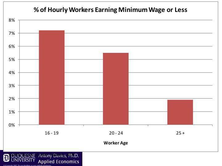 Source: Bureau of Labor Statistics, 2008