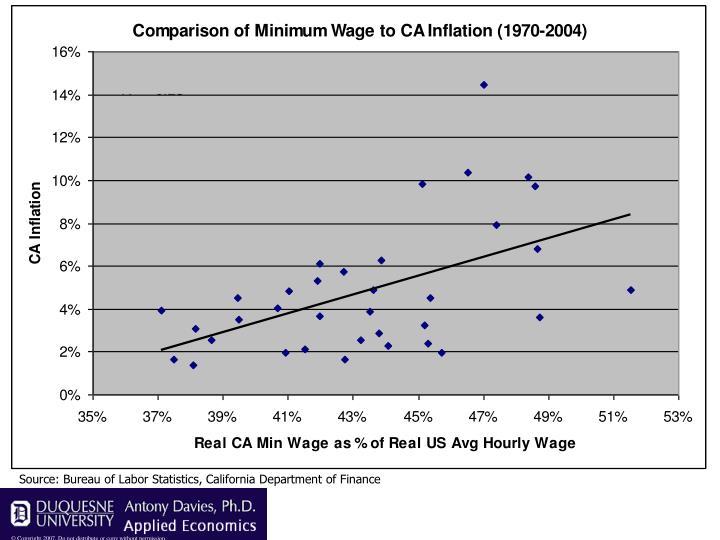 Source: Bureau of Labor Statistics, California Department of Finance