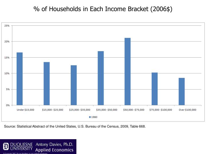 % of Households in Each Income Bracket (2006$)
