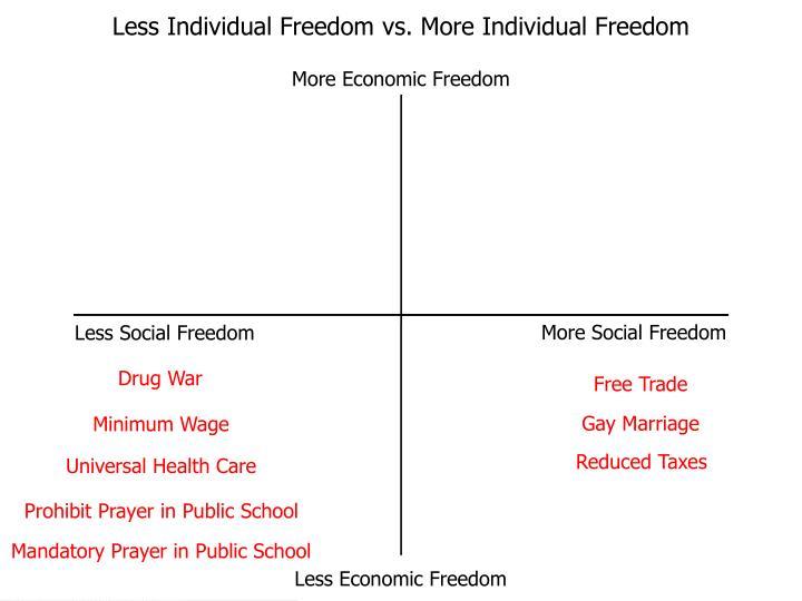 Less Individual Freedom vs. More Individual Freedom