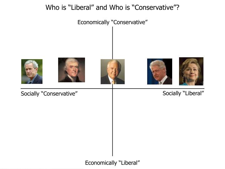 """Who is """"Liberal"""" and Who is """"Conservative""""?"""