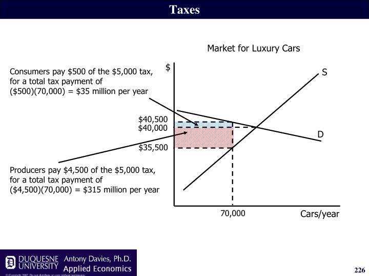 Consumers pay $500 of the $5,000 tax, for a total tax payment of