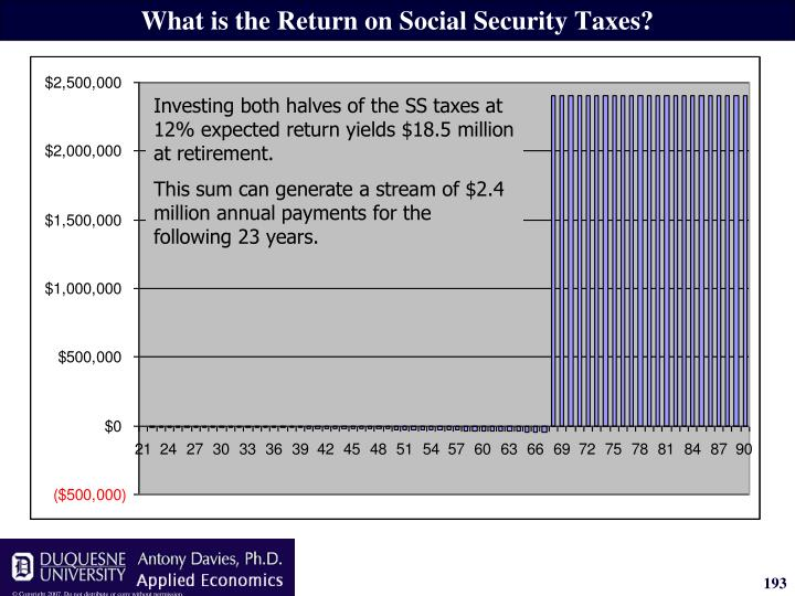 What is the Return on Social Security Taxes?
