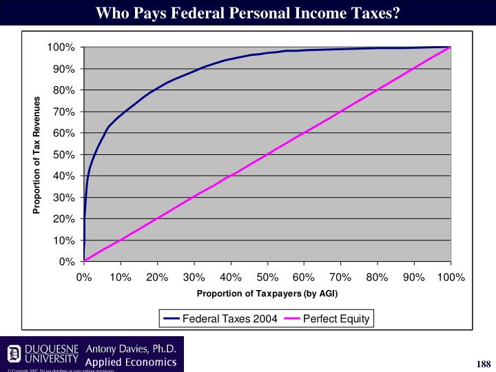 Who Pays Federal Personal Income Taxes?