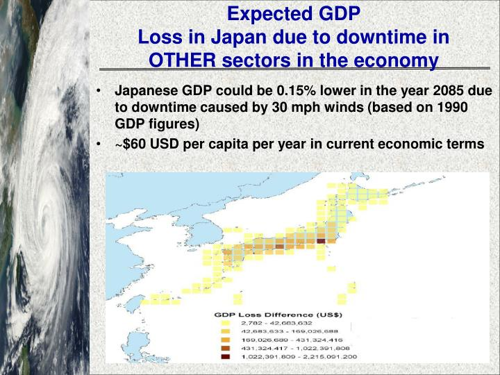 Expected GDP