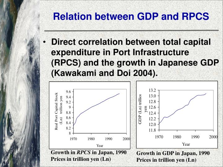 Relation between GDP and RPCS