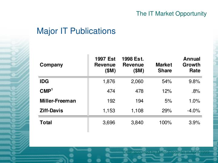 The IT Market Opportunity
