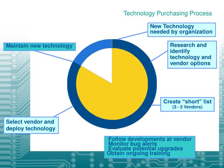Technology Purchasing Process