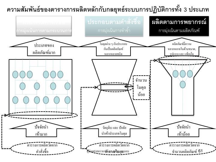 ความสัมพันธ์ของตารางการผลิตหลักกับกลยุทธ์ระบบการปฏิบัติการทั้ง