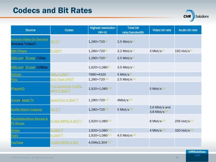 Codecs and Bit Rates