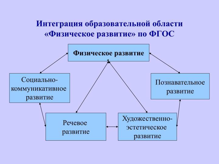 Интеграция образовательной области «Физическое развитие» по ФГОС