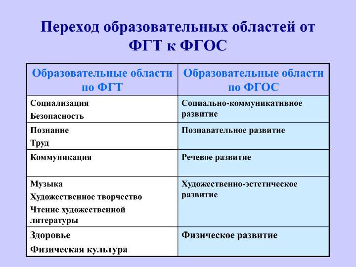 Переход образовательных областей от ФГТ к ФГОС