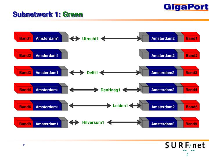 Subnetwork 1: