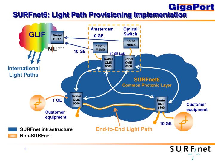 SURFnet6: Light Path Provisioning implementation