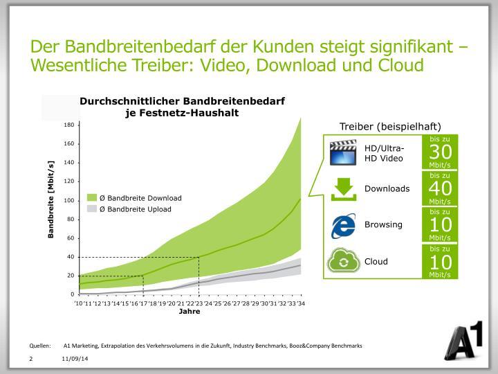 Der Bandbreitenbedarf der Kunden steigt signifikant – Wesentliche Treiber: Video, Download und Cloud