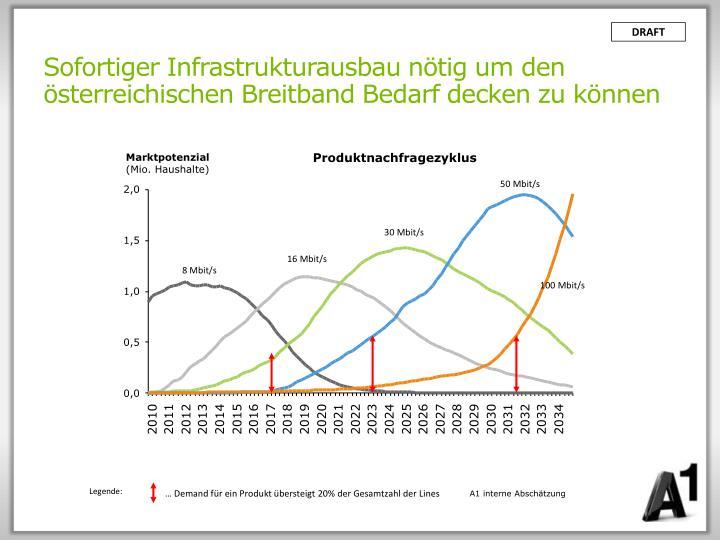 Sofortiger Infrastrukturausbau nötig um den österreichischen Breitband Bedarf decken zu können
